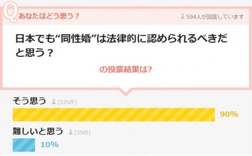 """9割が「日本でも""""同性婚""""を認めるべき」と回答 調査で見えた性的マイノリティに対する意識"""