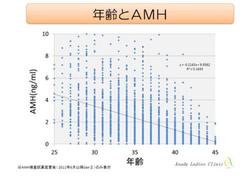 AMHについて 浅田レディースクリニック