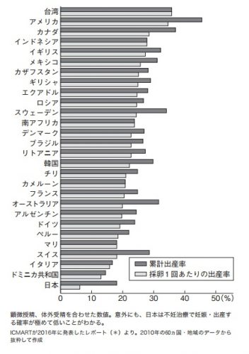 各国の体外受精による出産率