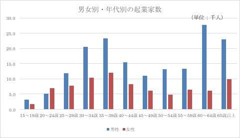 中小企業白書2011年版参照、総務省「平成19年就業構造基本調査」より筆者作成 http://www.chusho.meti.go.jp/pamflet/hakusyo/H24/H24/html/k222200.html
