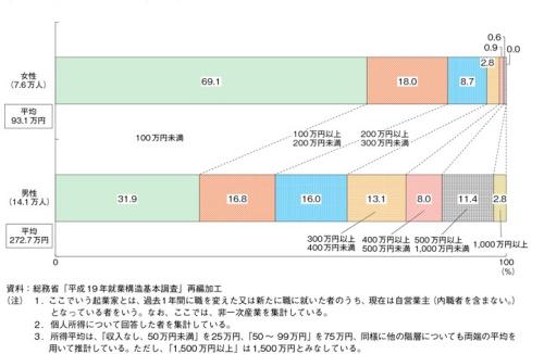 http://www.chusho.meti.go.jp/pamflet/hakusyo/H24/H24/html/k222200.html