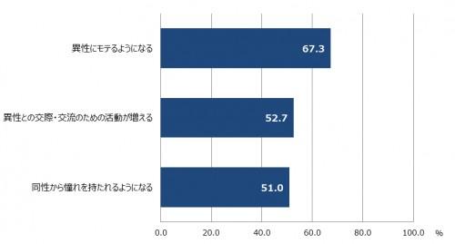 【日本の女性に聞く、「色気」があることで、 生活にどのような影響があると思いますか】 n=300 (複数回答)