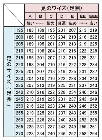 JIS規格(日本工業規格)の靴のサイズ表より 女性用(単位mm)