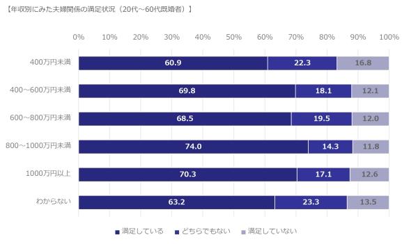 夫婦関係の満足度は世帯年収に関係するの? 最も高かったゾーンは…