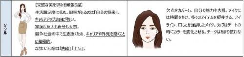 ソウルの女性像(イメージ)※調査結果をベースにした一例です