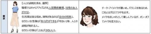 東京の女性像(イメージ)※調査結果をベースにした一例です