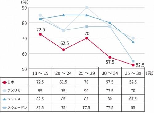 グラフ2「年齢別に見た産みたい人の割合」