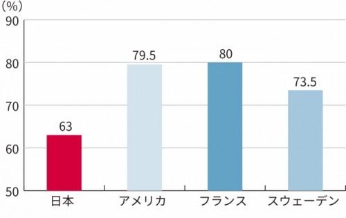グラフ1「将来、自身の子どもが欲しいと思う女性の割合」