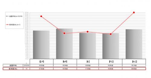 北村の波形(上)、安次富の波形(下)CP(厳しさ)、NP(優しさ)、A(論理性)、FC(自由奔放さ)、AC(協調性)