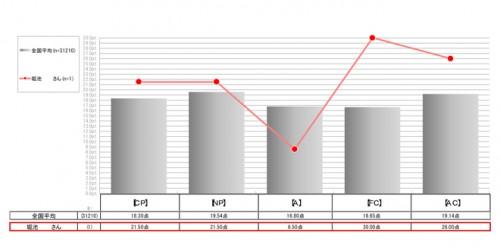 CP(厳しさ)、NP(優しさ)、A(論理性)、FC(自由奔放さ)、AC(協調性)