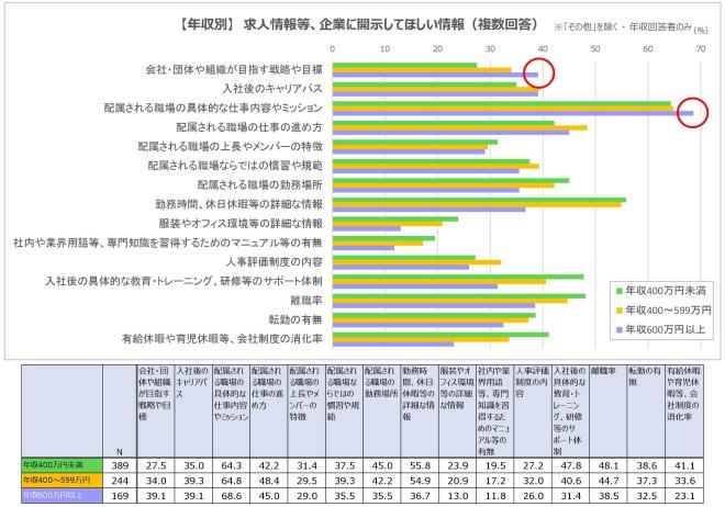 グラフ①-1