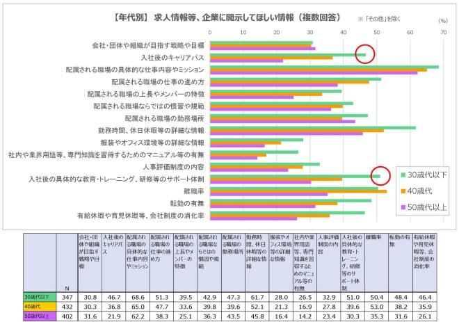 グラフ3-3