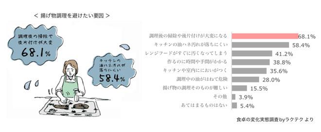 agemono_shitakunai