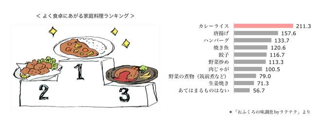 ranking_kateiryori