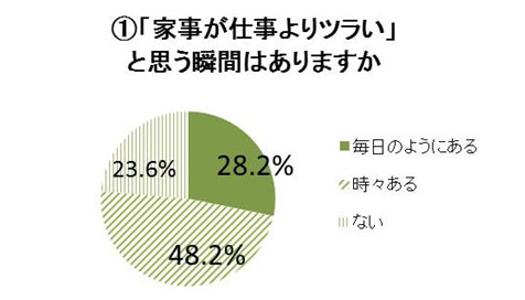 首都圏で働く女性の8割「仕事より家事がツラい」特にツラいのは?