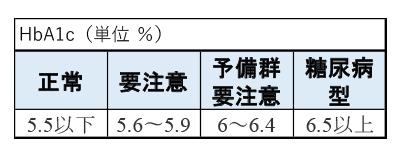 値 ヘモグロビン a1c 基準