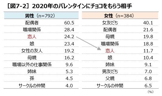 [図7-2]2020年のバレンタインにチョコをもらう相手