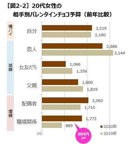 [図2-2]20代女性の相手別バレンタインチョコ予算(前年比較)