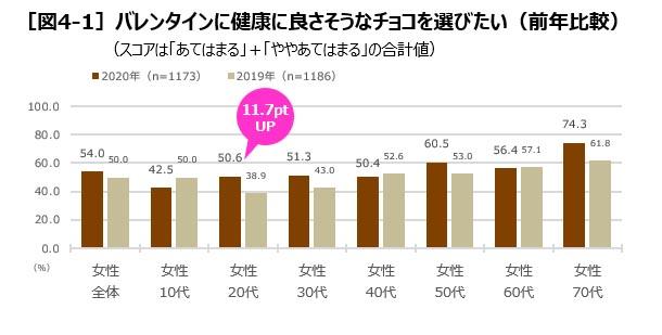 [図4-1]バレンタインに健康に良さそうなチョコを選びたい(前年比較)