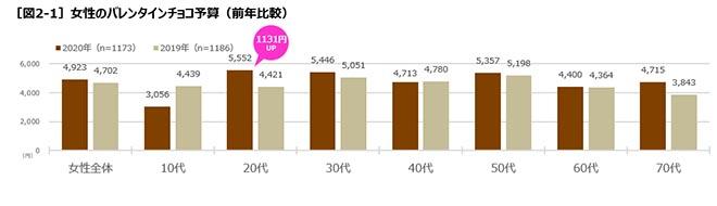 [図2-1]女性のバレンタインチョコ予算(前年比較) (Q17)