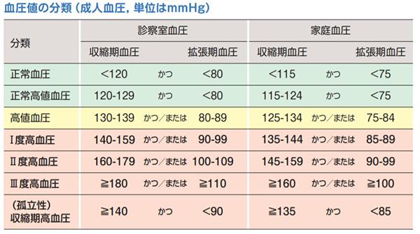 日本高血圧学会ガイドブックより