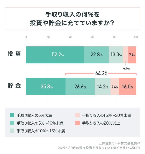 画像出典:三井住友カード株式会社