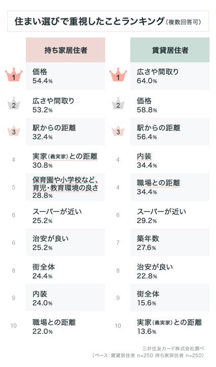 出典「三井住友カード株式会社」