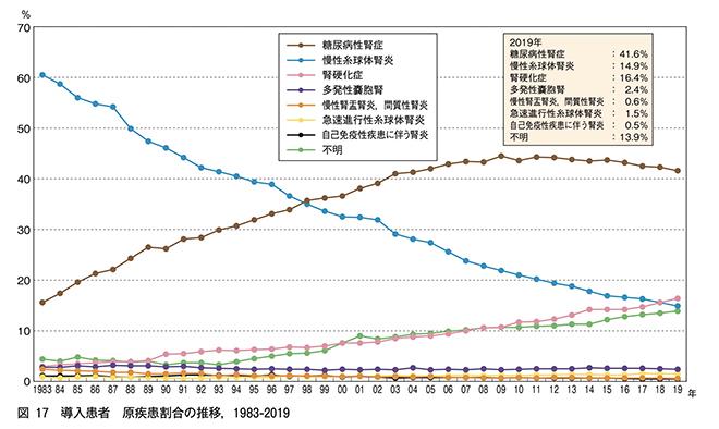 日本透析医学会 わが国の慢性透析療法の現況(2019年12月31日現在)より