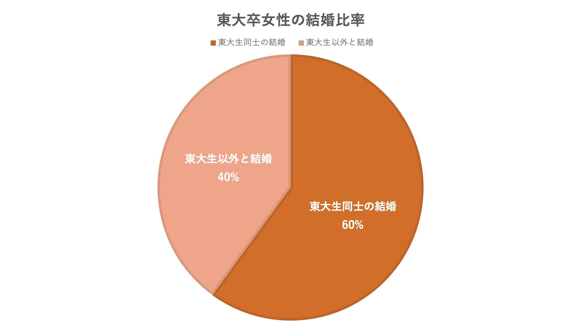 東大女性結婚比率